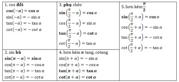Bảng ghi nhớ cung liên kết trong lượng giác