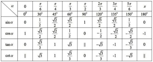 Bảng giá trị lượng giác của một số cung hay góc đặc biệt dễ ghi nhớ