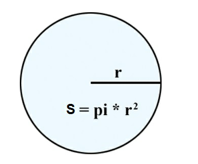 Diện tích hình tròn và những vấn đề liên quan